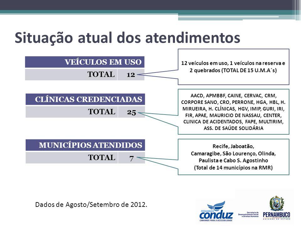 Situação atual dos atendimentos VEÍCULOS EM USO TOTAL12 CLÍNICAS CREDENCIADAS TOTAL25 MUNICÍPIOS ATENDIDOS TOTAL7 12 veículos em uso, 1 veículos na re
