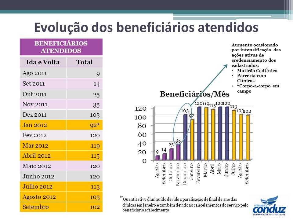 Evolução dos beneficiários atendidos BENEFICIÁRIOS ATENDIDOS Ida e VoltaTotal Ago 20119 Set 201114 Out 201125 Nov 201135 Dez 2011103 Jan 201292* Fev 2