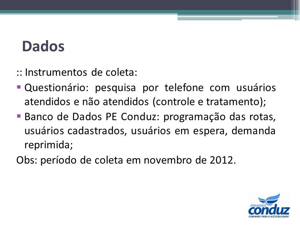 Dados :: Instrumentos de coleta: Questionário: pesquisa por telefone com usuários atendidos e não atendidos (controle e tratamento); Banco de Dados PE