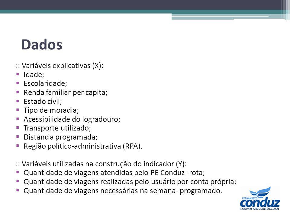Dados :: Variáveis explicativas (X): Idade; Escolaridade; Renda familiar per capita; Estado civil; Tipo de moradia; Acessibilidade do logradouro; Tran