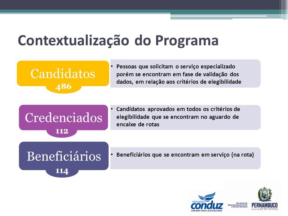Parâmetros: Tempo médio para se tornar um credenciado = 2 semanas Tempo médio para se tornar um beneficiário = 3 semanas Perfil Recife: Cadastrados e credenciados tornam-se beneficiários em 5 semanas.