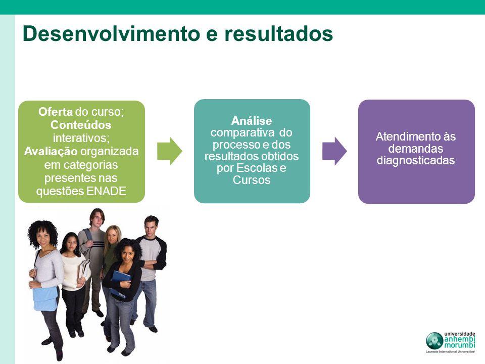 Oferta do curso; Conteúdos interativos; Avaliação organizada em categorias presentes nas questões ENADE Análise comparativa do processo e dos resultados obtidos por Escolas e Cursos Atendimento às demandas diagnosticadas Desenvolvimento e resultados
