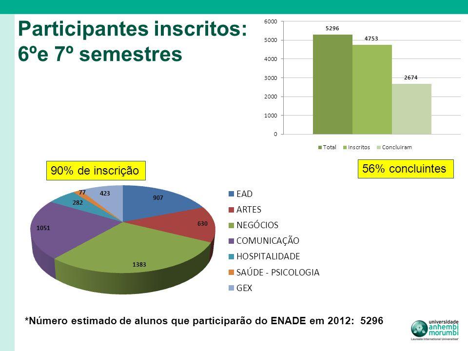 Participantes inscritos: 6ºe 7º semestres *Número estimado de alunos que participarão do ENADE em 2012: 5296 90% de inscrição 56% concluintes