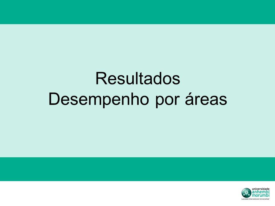 Resultados Desempenho por áreas