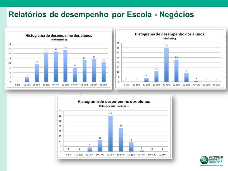 Relatórios de desempenho por Escola - Negócios