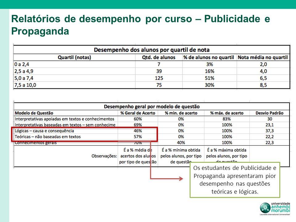 Os estudantes de Publicidade e Propaganda apresentaram pior desempenho nas questões teóricas e lógicas.