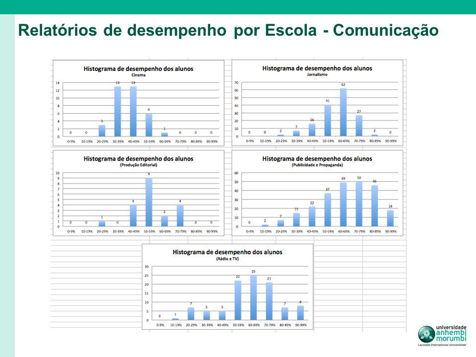 Relatórios de desempenho por Escola - Comunicação