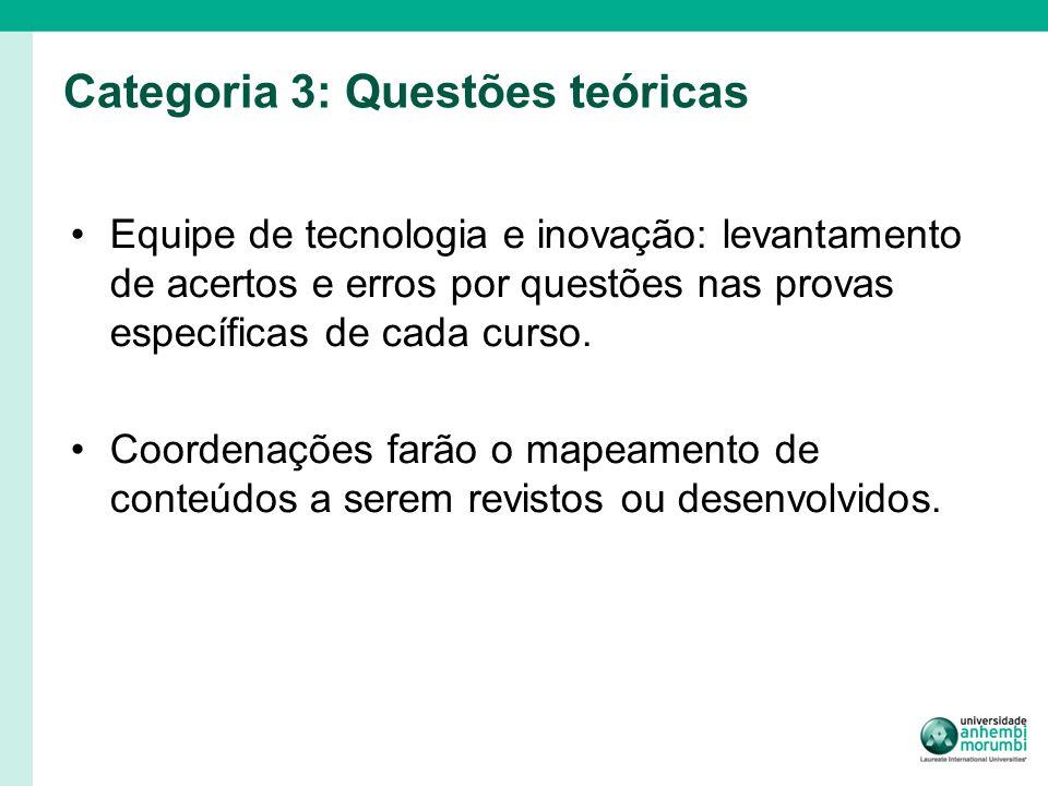 Categoria 3: Questões teóricas Equipe de tecnologia e inovação: levantamento de acertos e erros por questões nas provas específicas de cada curso.