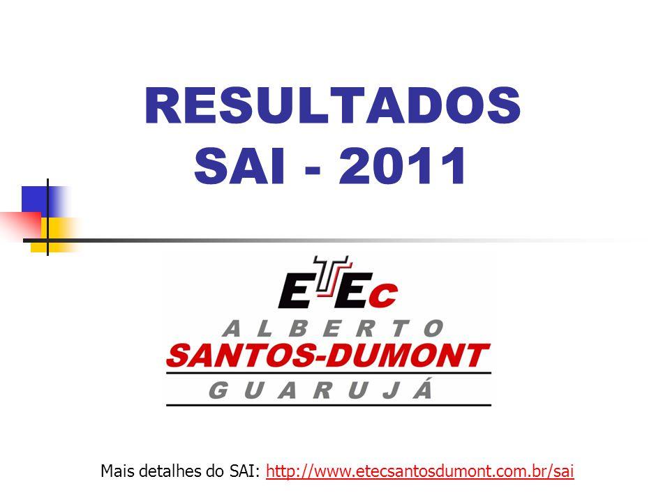 RESULTADOS SAI - 2011 Mais detalhes do SAI: http://www.etecsantosdumont.com.br/saihttp://www.etecsantosdumont.com.br/sai