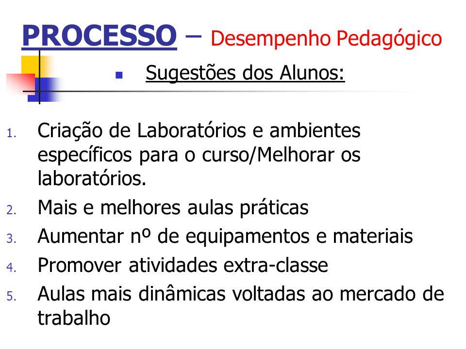 Sugestões dos Alunos: 1. Criação de Laboratórios e ambientes específicos para o curso/Melhorar os laboratórios. 2. Mais e melhores aulas práticas 3. A