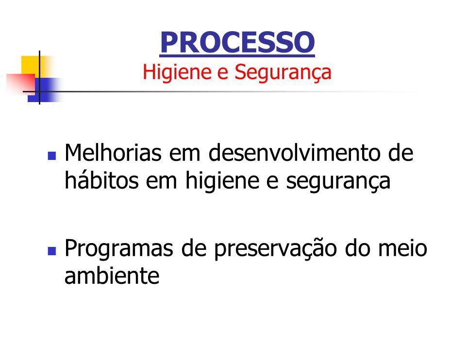 Melhorias em desenvolvimento de hábitos em higiene e segurança Programas de preservação do meio ambiente PROCESSO Higiene e Segurança