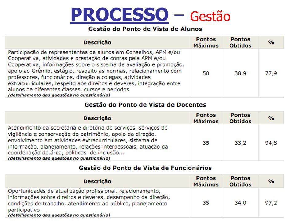 PROCESSO – Gestão