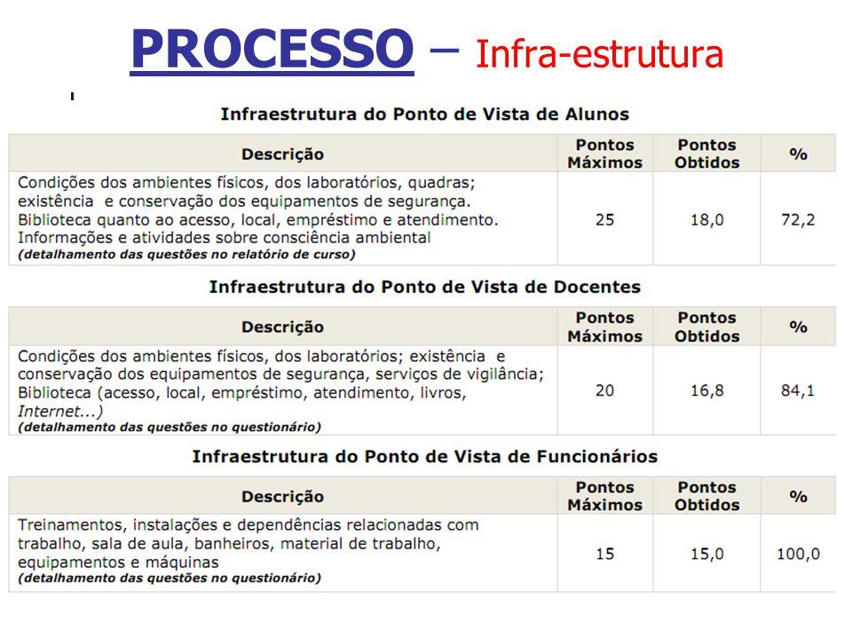 PROCESSO – Infra-estrutura