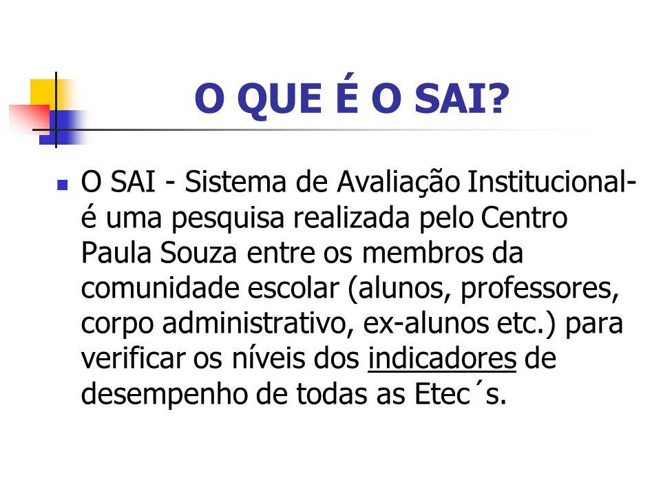 O QUE É O SAI? O SAI - Sistema de Avaliação Institucional- é uma pesquisa realizada pelo Centro Paula Souza entre os membros da comunidade escolar (al