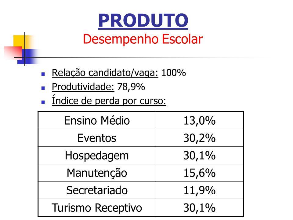 Relação candidato/vaga: 100% Produtividade: 78,9% Índice de perda por curso: Ensino Médio13,0% Eventos30,2% Hospedagem30,1% Manutenção15,6% Secretaria