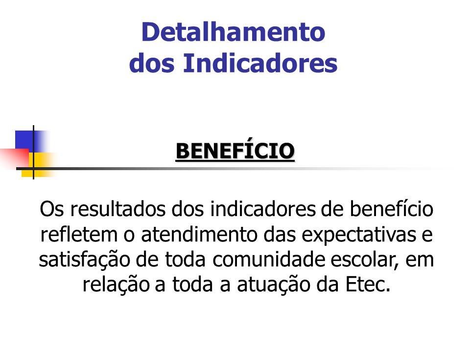 Detalhamento dos Indicadores BENEFÍCIO Os resultados dos indicadores de benefício refletem o atendimento das expectativas e satisfação de toda comunid