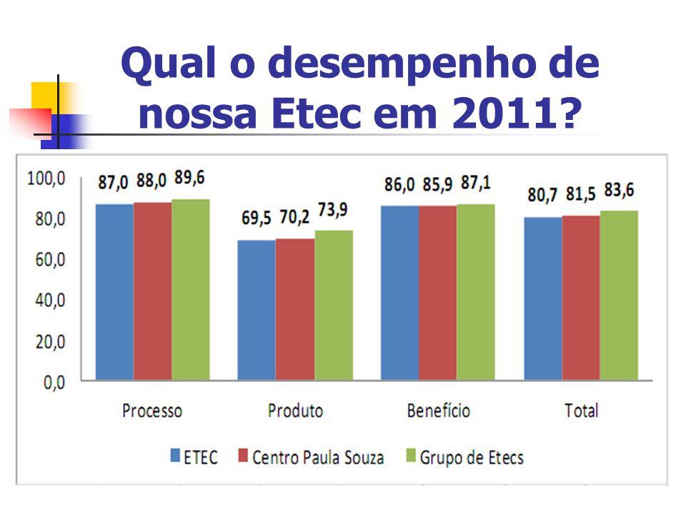 Qual o desempenho de nossa Etec em 2011?