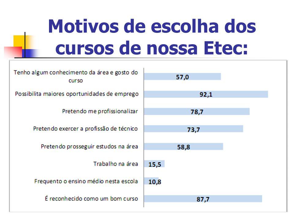 Motivos de escolha dos cursos de nossa Etec: