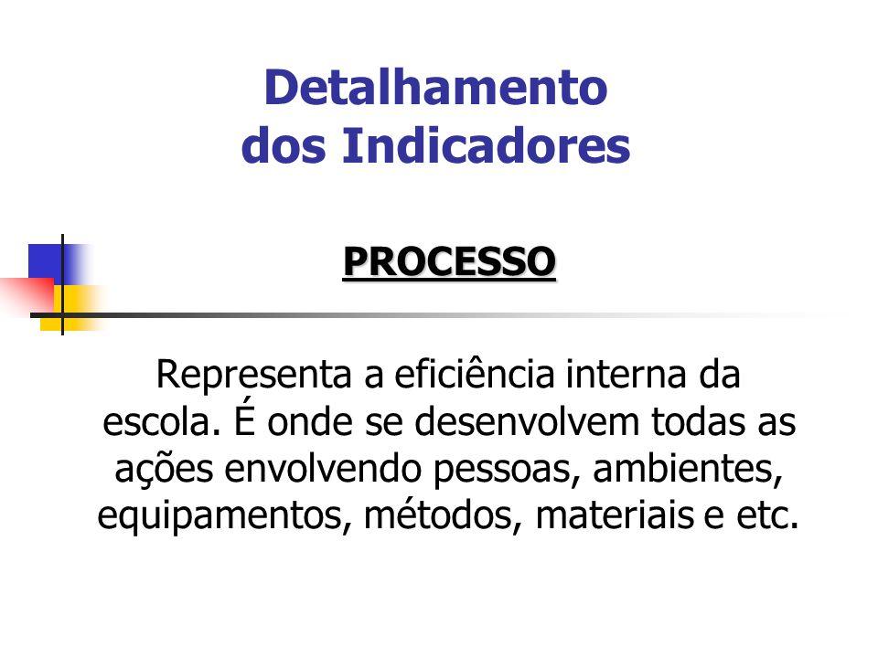 Detalhamento dos Indicadores PROCESSO Representa a eficiência interna da escola. É onde se desenvolvem todas as ações envolvendo pessoas, ambientes, e