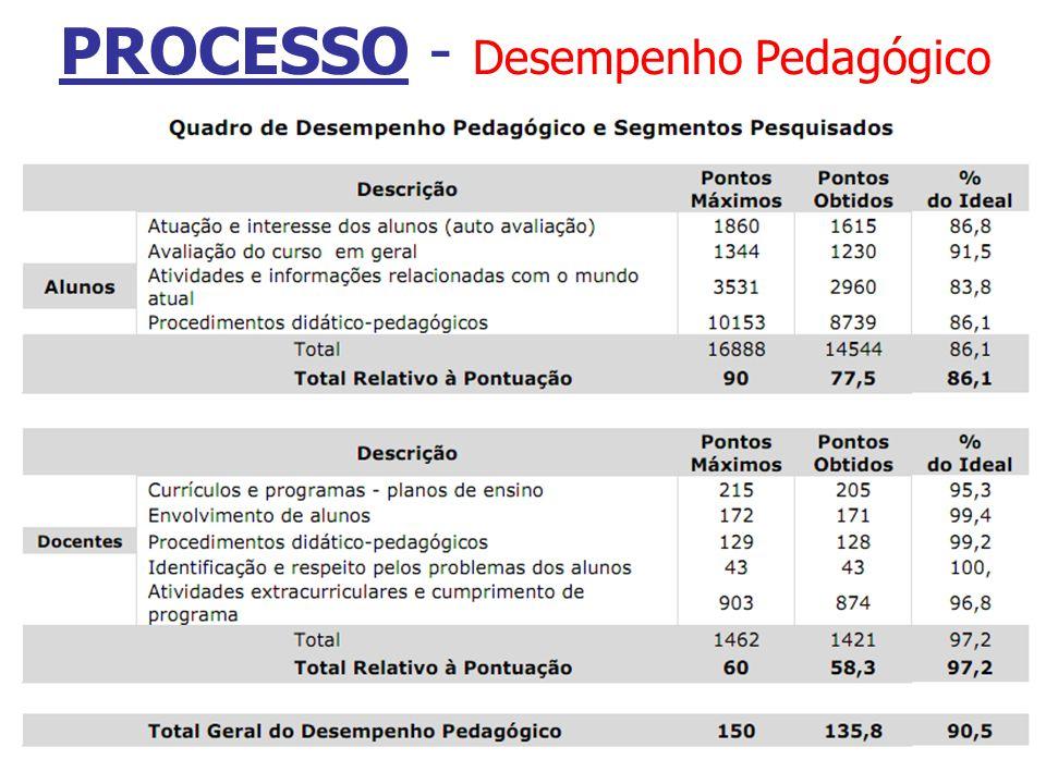 PROCESSO - Desempenho Pedagógico