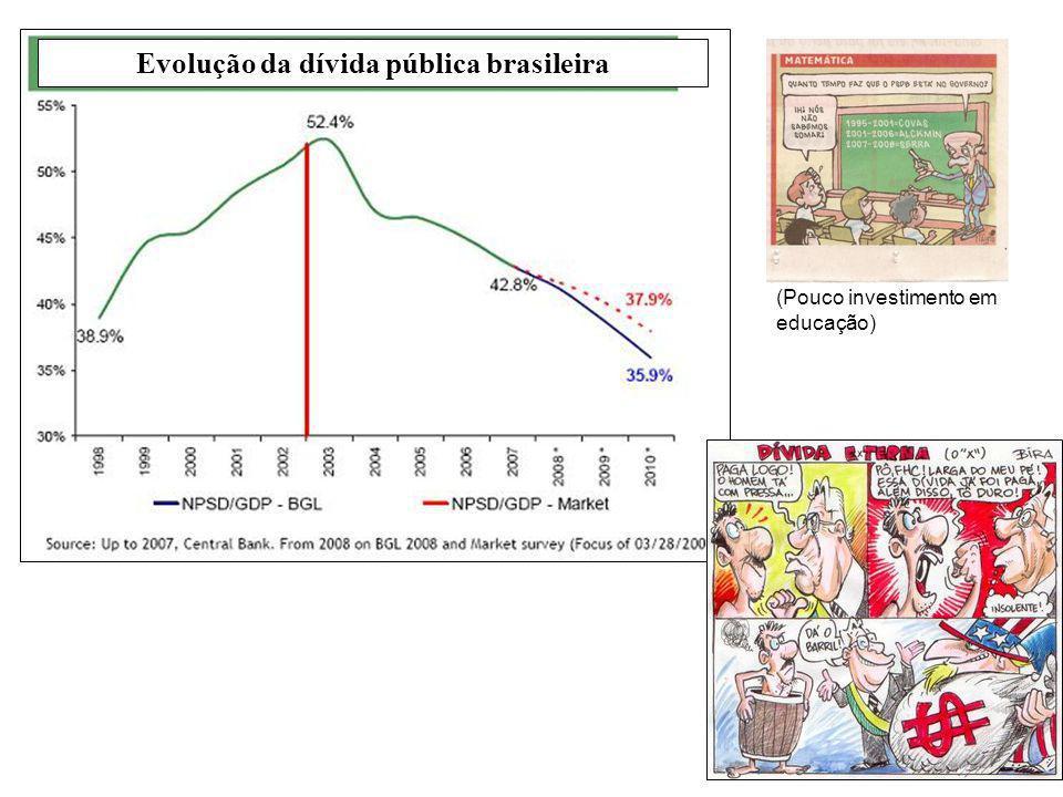 Evolução da dívida pública brasileira (Pouco investimento em educação)