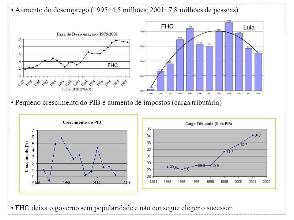 Aumento do desemprego (1995: 4,5 milhões; 2001: 7,8 milhões de pessoas) Pequeno crescimento do PIB e aumento de impostos (carga tributária) FHC deixa o governo sem popularidade e não consegue eleger o sucessor.