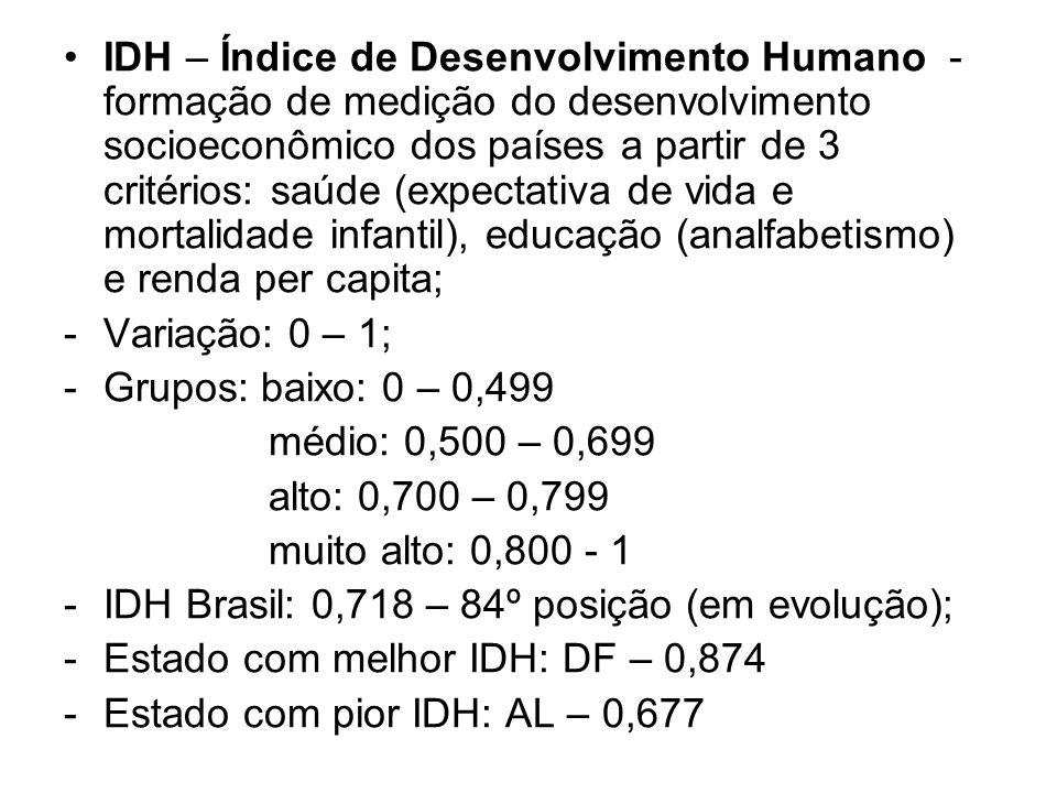 IDH – Índice de Desenvolvimento Humano - formação de medição do desenvolvimento socioeconômico dos países a partir de 3 critérios: saúde (expectativa de vida e mortalidade infantil), educação (analfabetismo) e renda per capita; -Variação: 0 – 1; -Grupos: baixo: 0 – 0,499 médio: 0,500 – 0,699 alto: 0,700 – 0,799 muito alto: 0,800 - 1 -IDH Brasil: 0,718 – 84º posição (em evolução); -Estado com melhor IDH: DF – 0,874 -Estado com pior IDH: AL – 0,677