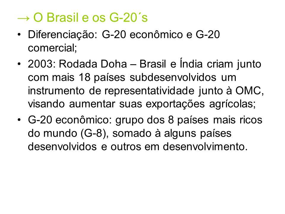 O Brasil e os G-20´s Diferenciação: G-20 econômico e G-20 comercial; 2003: Rodada Doha – Brasil e Índia criam junto com mais 18 países subdesenvolvidos um instrumento de representatividade junto à OMC, visando aumentar suas exportações agrícolas; G-20 econômico: grupo dos 8 países mais ricos do mundo (G-8), somado à alguns países desenvolvidos e outros em desenvolvimento.