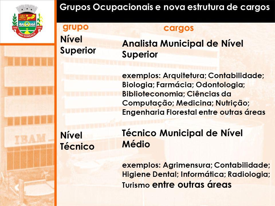 Grupos Ocupacionais e nova estrutura de cargos Analista Municipal de Nível Superior exemplos: Arquitetura; Contabilidade; Biologia; Farmácia; Odontolo