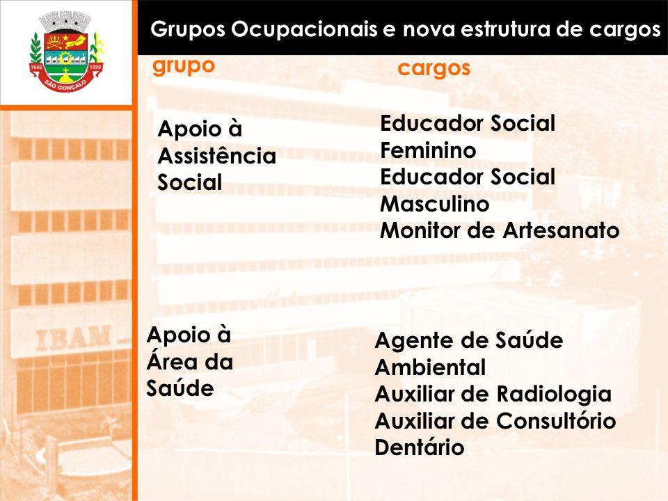 Grupos Ocupacionais e nova estrutura de cargos Apoio à Assistência Social Educador Social Feminino Educador Social Masculino Monitor de Artesanato Age