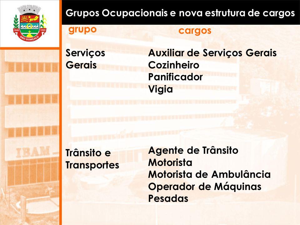 Grupos Ocupacionais e nova estrutura de cargos Serviços Gerais Auxiliar de Serviços Gerais Cozinheiro Panificador Vigia Trânsito e Transportes Agente