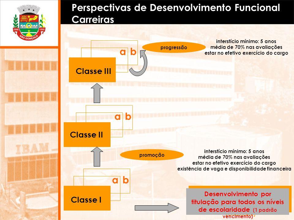 Perspectivas de Desenvolvimento Funcional Carreiras ab ab promoção Classe II Classe I ab Classe III progressão interstício mínimo: 5 anos média de 70%