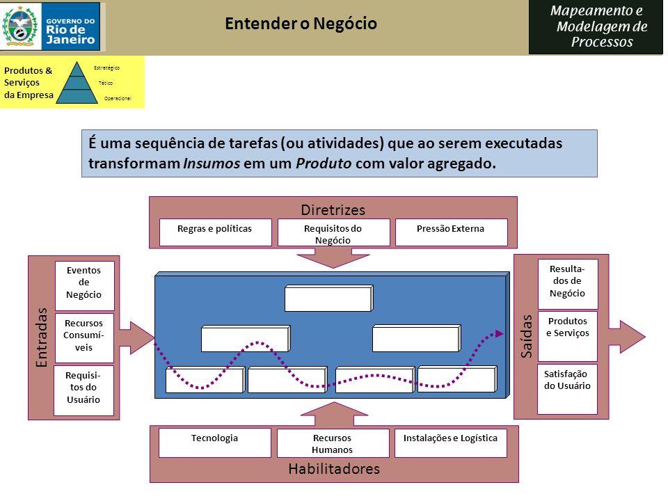 Mapeamento e Modelagem de Processos É uma sequência de tarefas (ou atividades) que ao serem executadas transformam Insumos em um Produto com valor agr