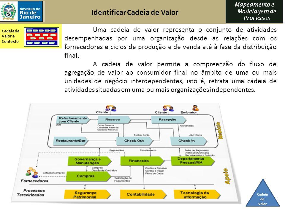 Mapeamento e Modelagem de Processos Uma cadeia de valor representa o conjunto de atividades desempenhadas por uma organização desde as relações com os