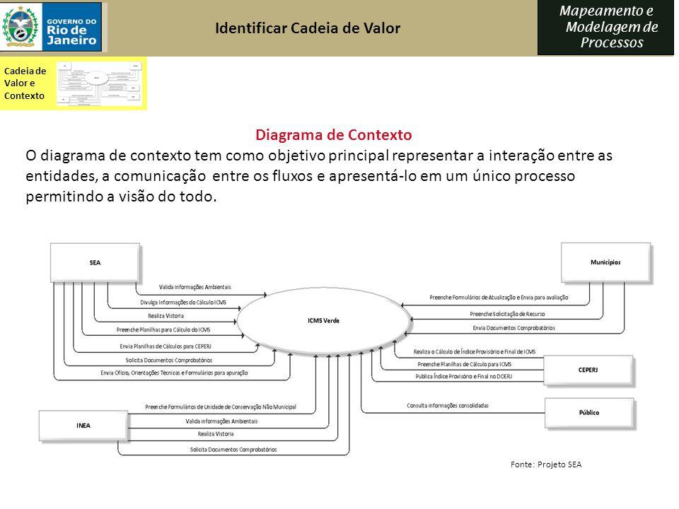 Mapeamento e Modelagem de Processos Identificar Cadeia de Valor Diagrama de Contexto O diagrama de contexto tem como objetivo principal representar a