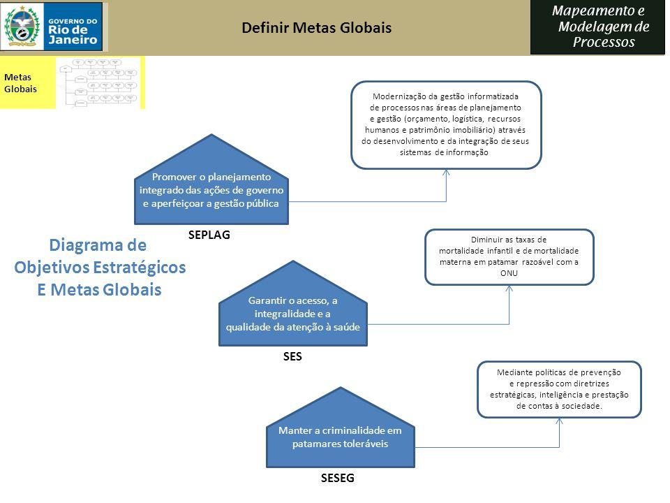 Mapeamento e Modelagem de Processos Diagrama de Objetivos Estratégicos E Metas Globais Manter a criminalidade em patamares toleráveis Mediante polític