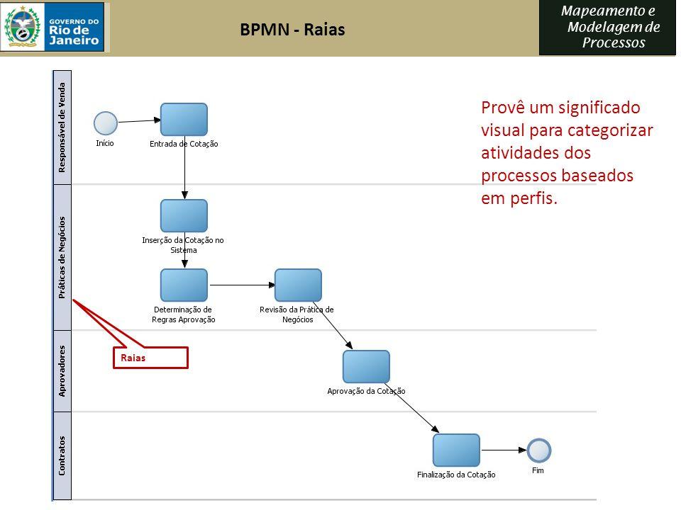 Mapeamento e Modelagem de Processos Raias Provê um significado visual para categorizar atividades dos processos baseados em perfis. BPMN - Raias