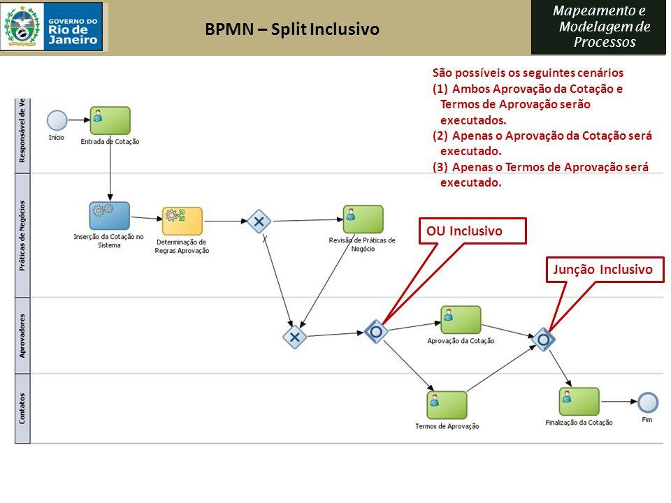 Mapeamento e Modelagem de Processos OU Inclusivo Junção Inclusivo São possíveis os seguintes cenários (1) Ambos Aprovação da Cotação e Termos de Aprov