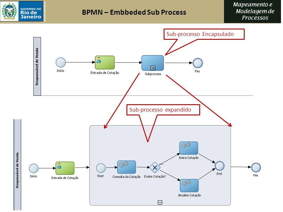 Mapeamento e Modelagem de Processos Sub-processo Encapsulado Sub-processo expandido BPMN – Embbeded Sub Process