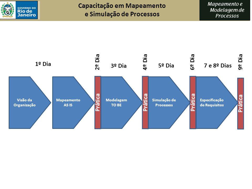 Visão da Organização Mapeamento AS IS Modelagem TO BE Simulação de Processos Especificação de Requisitos Prática Capacitação em Mapeamento e Simulação