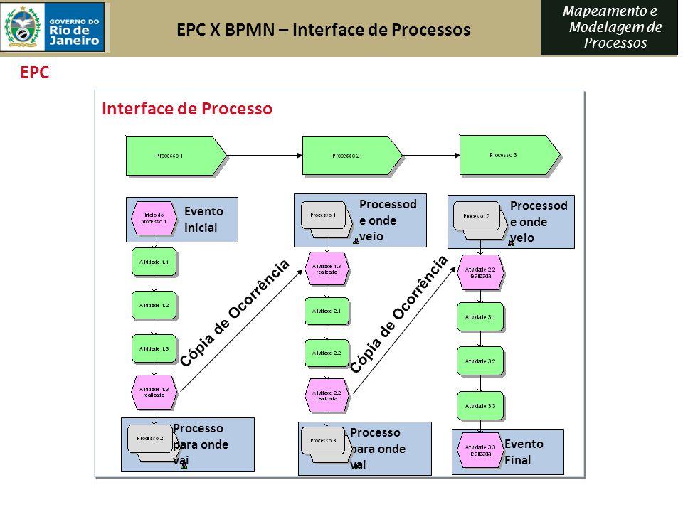 Mapeamento e Modelagem de Processos EPC X BPMN – Interface de Processos EPC Cópia de Ocorrência Processod e onde veio Evento Inicial Processo para ond