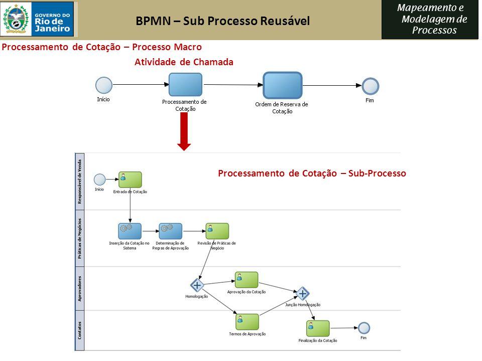 Mapeamento e Modelagem de Processos Processamento de Cotação – Processo Macro Processamento de Cotação – Sub-Processo BPMN – Sub Processo Reusável Ati