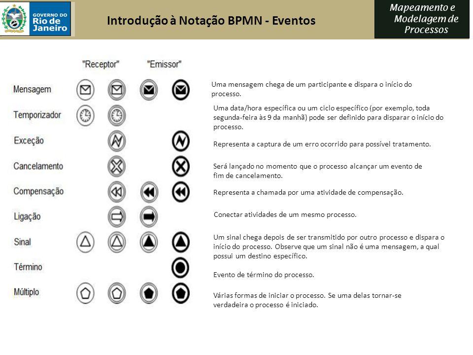 Mapeamento e Modelagem de Processos Introdução à Notação BPMN - Eventos Uma mensagem chega de um participante e dispara o início do processo. Uma data