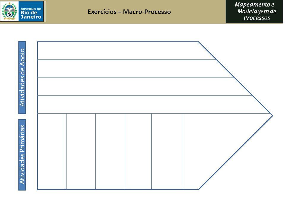 Mapeamento e Modelagem de Processos Atividades Primárias Atividades de Apoio Exercícios – Macro-Processo