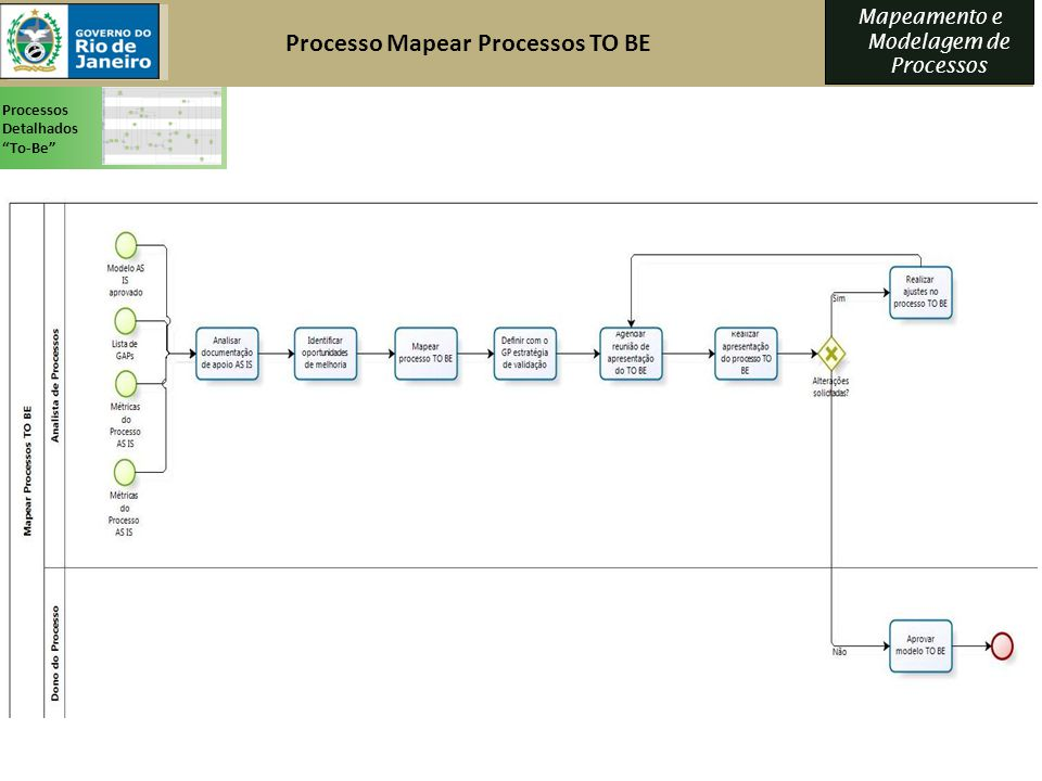 Mapeamento e Modelagem de Processos Processos Detalhados To-Be Processo Mapear Processos TO BE