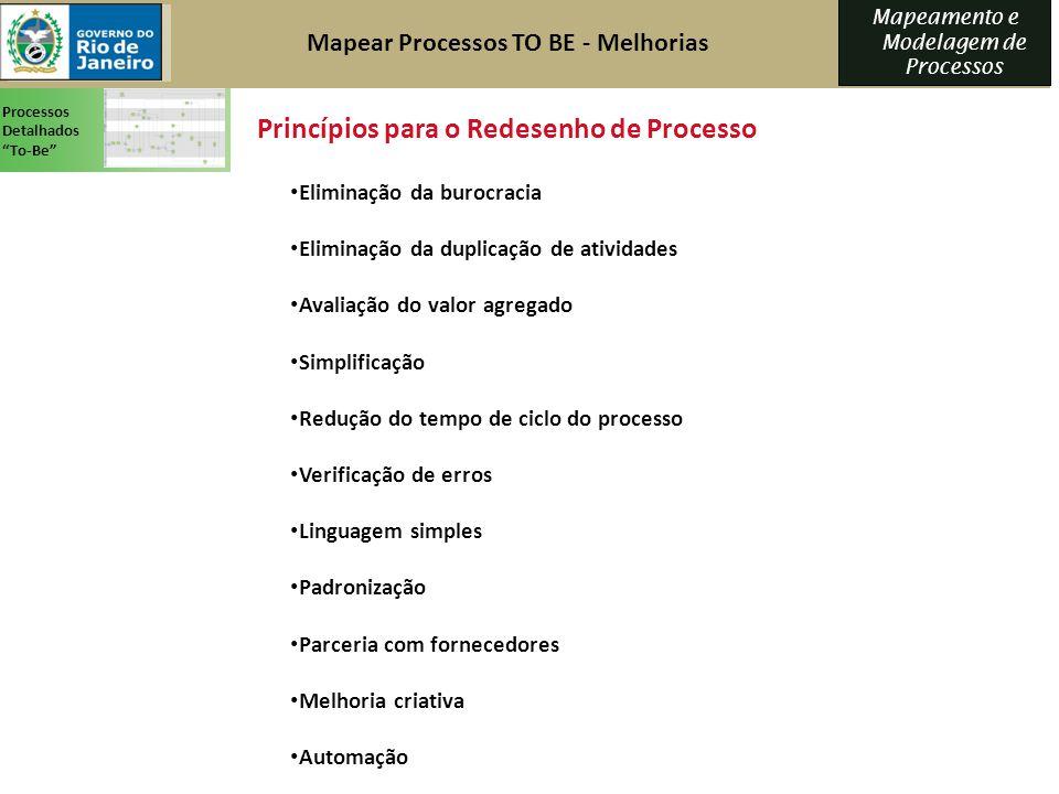 Mapeamento e Modelagem de Processos Princípios para o Redesenho de Processo Eliminação da burocracia Eliminação da duplicação de atividades Avaliação