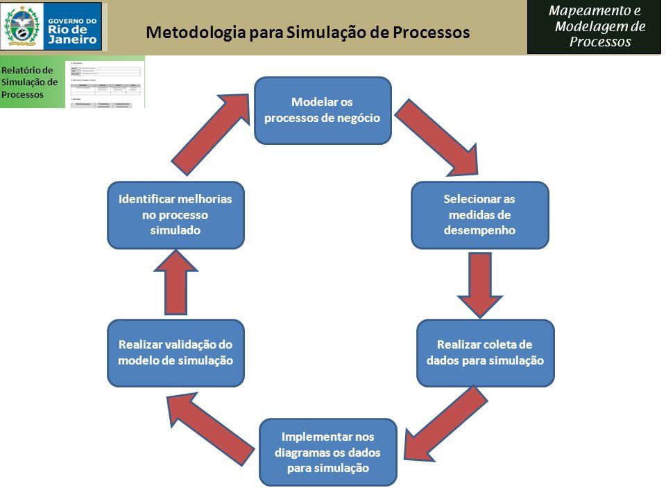 Mapeamento e Modelagem de Processos Modelar os processos de negócio Selecionar as medidas de desempenho Realizar coleta de dados para simulação Implem