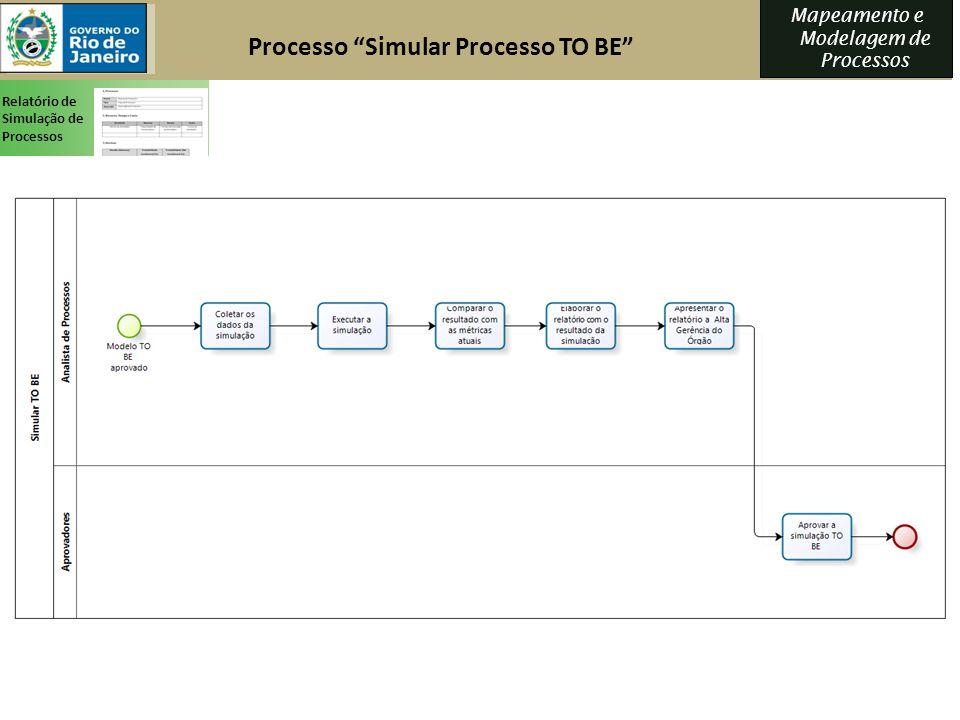 Mapeamento e Modelagem de Processos Processo Simular Processo TO BE Relatório de Simulação de Processos