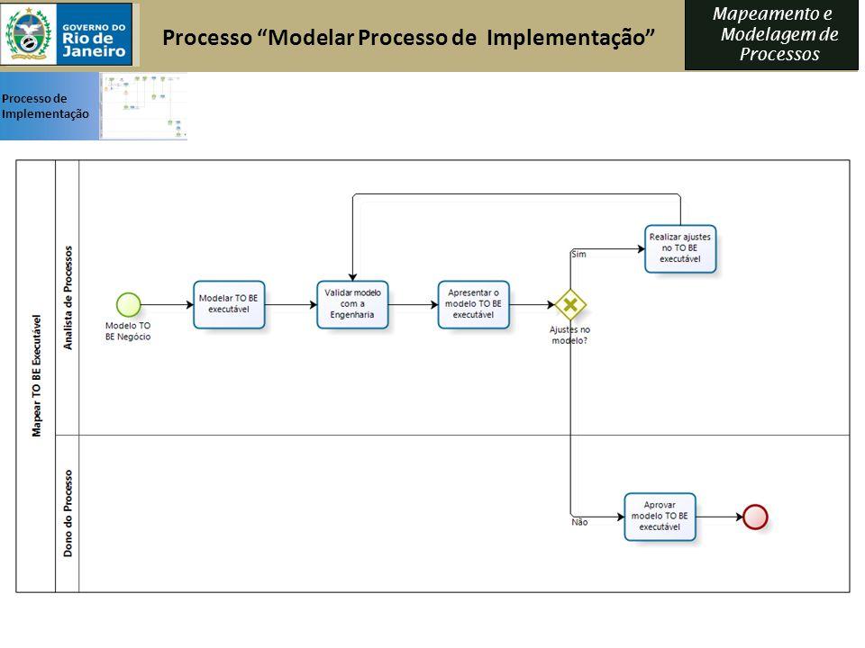 Mapeamento e Modelagem de Processos Processo Modelar Processo de Implementação Processo de Implementação