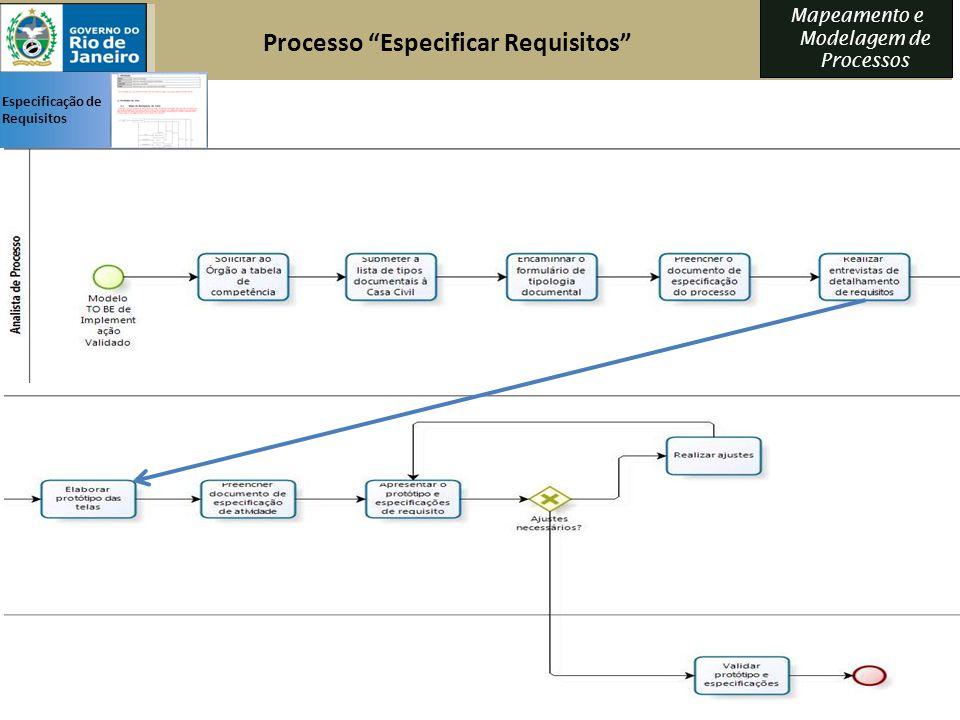 Mapeamento e Modelagem de Processos Processo Especificar Requisitos Especificação de Requisitos